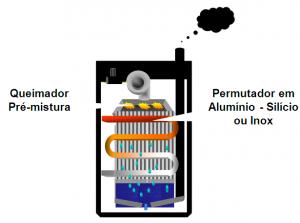 Caldeira de condensação de permutador único