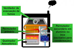 Caldeira de condensação de permutador duplo