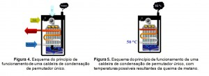 Caldeiras de condensação de permutador único
