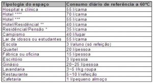 Consumos referência AQS