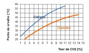 Ponto de orvalho metano e gasóleo