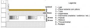 Corte instalação pavimento radiante