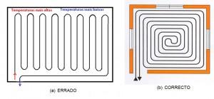 Distribuição de um tubo do circuito pavimento radiante
