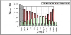 Grafico de ganhos solares