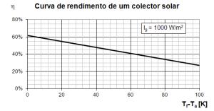 Curva de rendimento de colector solar