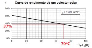 Curva de rendimento de colector solar70