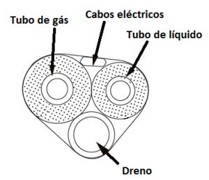 Tubos de Ar Condicionado